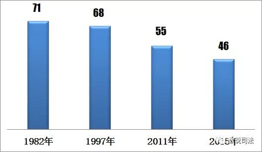 中国死刑这些年:数量下降,范围缩小