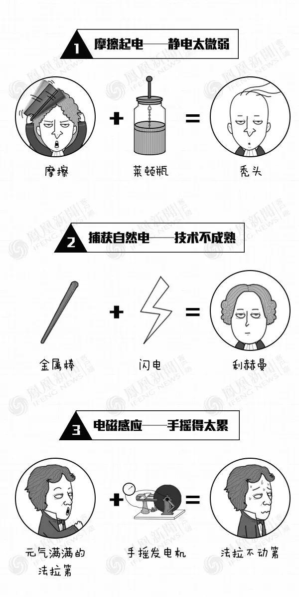 大鱼漫画:水+火=电,这是咋算出来的呢?