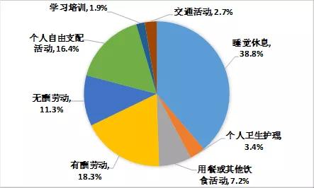 中国人时间去哪儿了?月入2000-5000元的人工作时间最长
