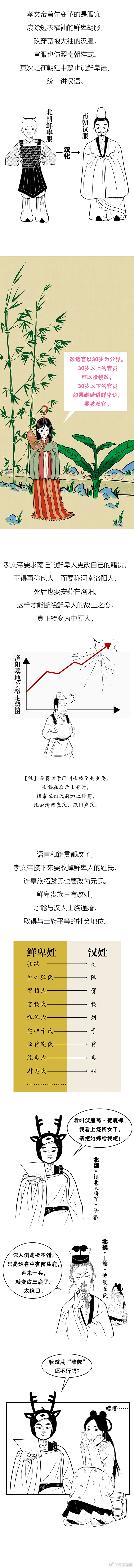 孝文帝汉化北魏是因为汉服好看吗?
