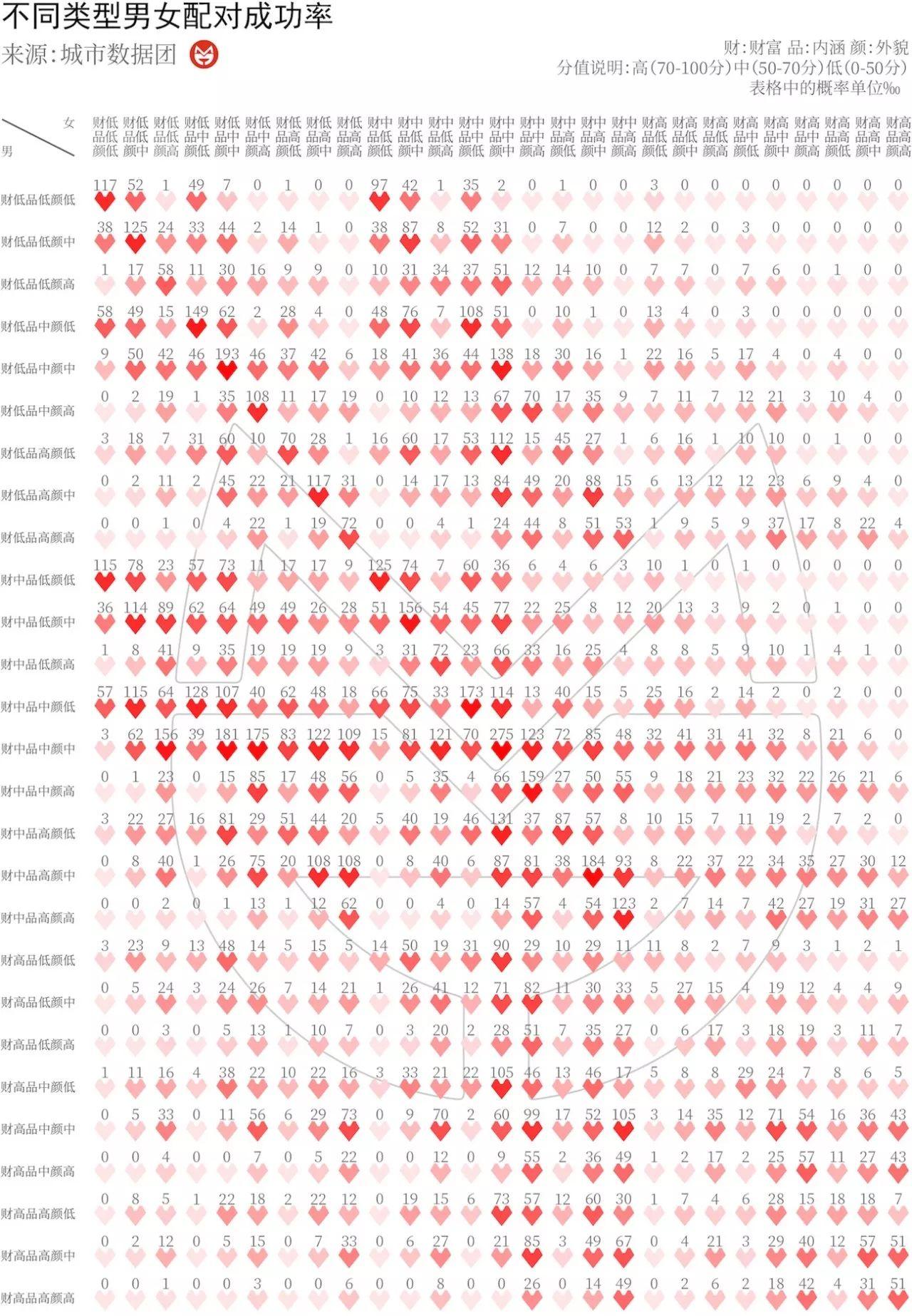 情人节|为了比较择偶策略,我们进行了1亿次婚恋配对实验