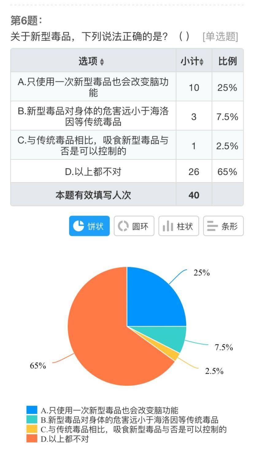 反毒防毒——赴滁州市禁毒宣讲调研实践